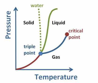 Phase transition and phase diagrams equilibrium thermodynamics ccuart Images
